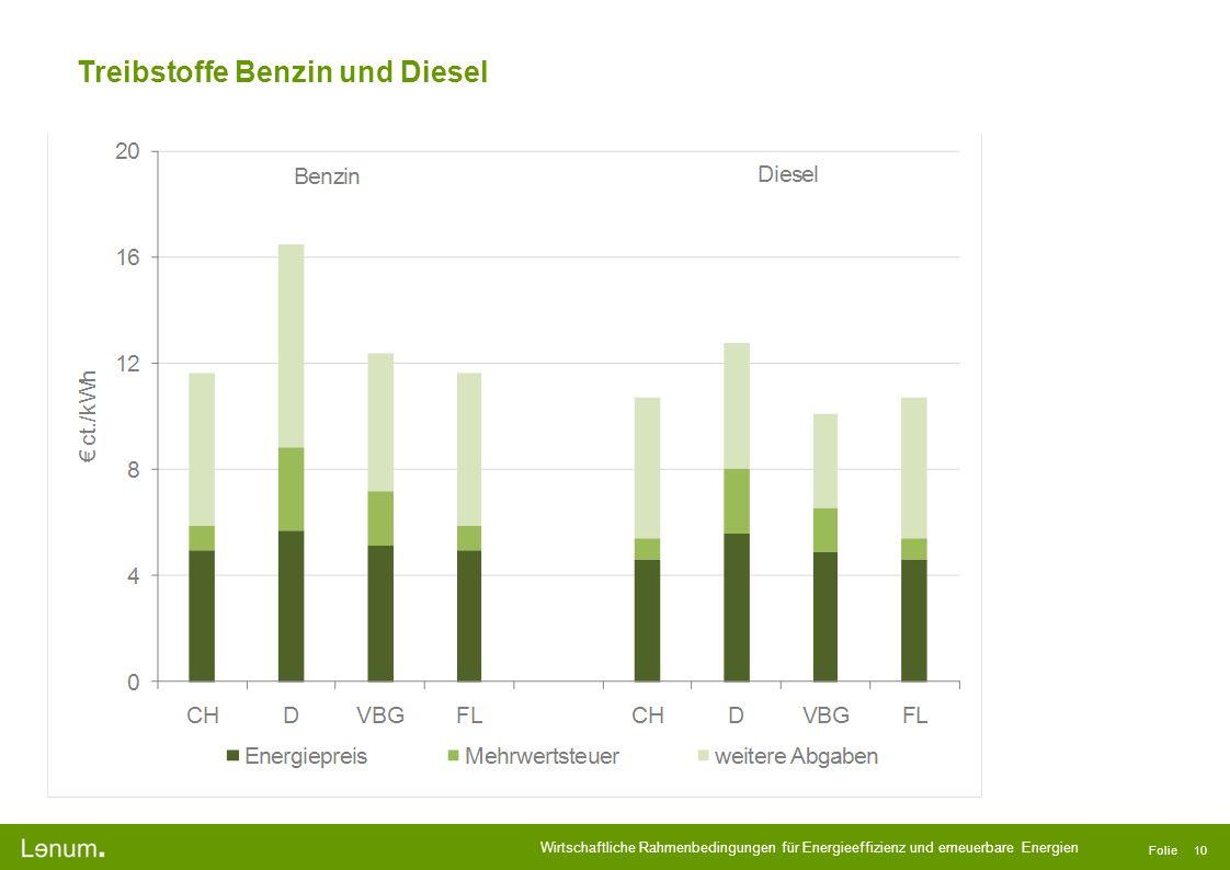 Wirtschaftliche Rahmenbedingungen für Energieeffizienz und erneuerbare Energien Folie 10 Treibstoffe Benzin und Diesel