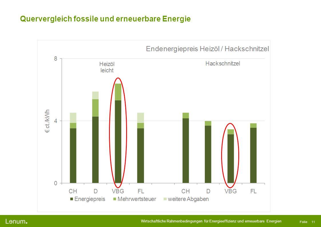 Wirtschaftliche Rahmenbedingungen für Energieeffizienz und erneuerbare Energien Folie 11 Quervergleich fossile und erneuerbare Energie