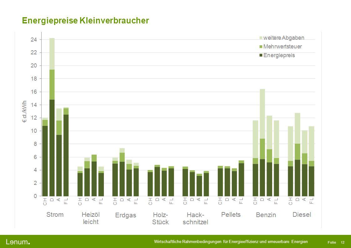 Wirtschaftliche Rahmenbedingungen für Energieeffizienz und erneuerbare Energien Folie 12 Energiepreise Kleinverbraucher