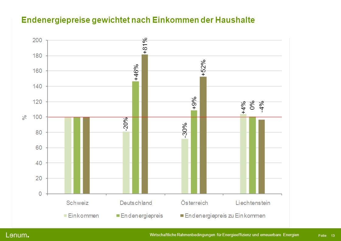 Wirtschaftliche Rahmenbedingungen für Energieeffizienz und erneuerbare Energien Folie 13 -20% -30% +4% +46% +81% +9% +52% 0% -4% Endenergiepreise gewi