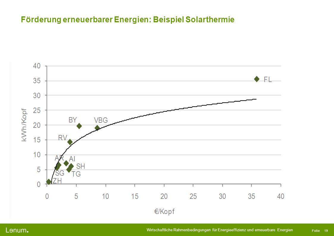 Wirtschaftliche Rahmenbedingungen für Energieeffizienz und erneuerbare Energien Folie 19 Förderung erneuerbarer Energien: Beispiel Solarthermie