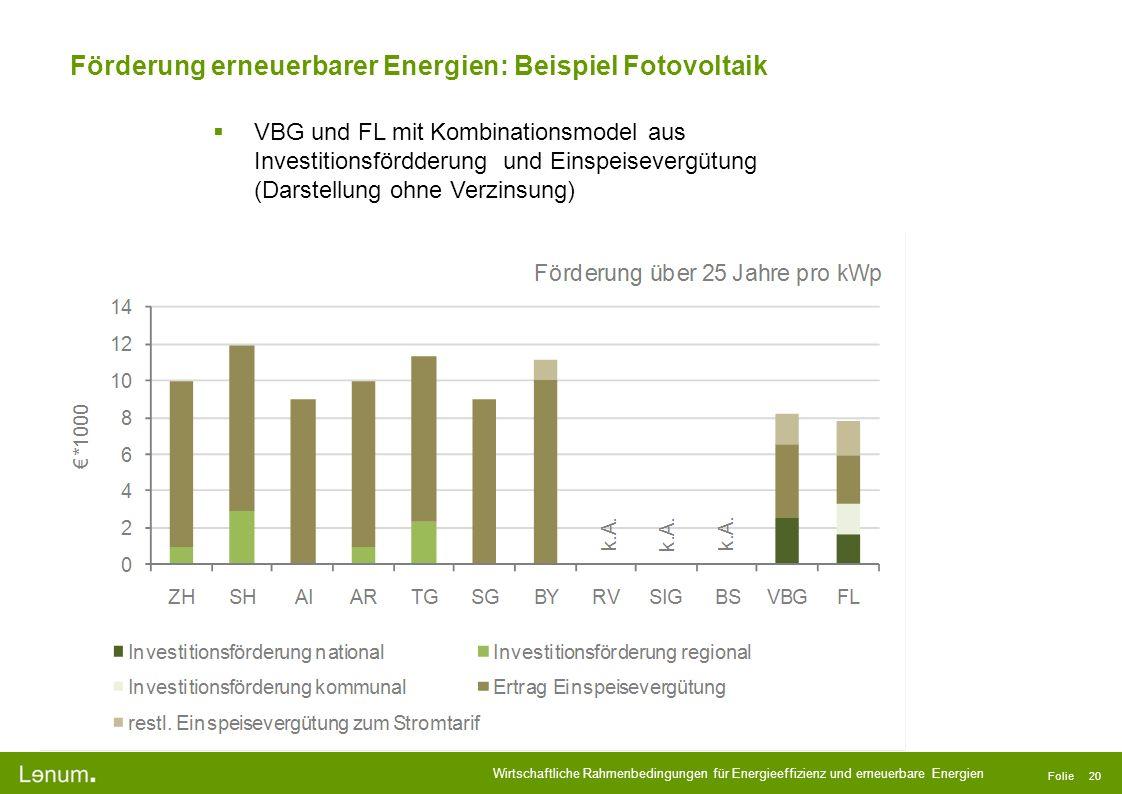 Wirtschaftliche Rahmenbedingungen für Energieeffizienz und erneuerbare Energien Folie 20 Förderung erneuerbarer Energien: Beispiel Fotovoltaik VBG und