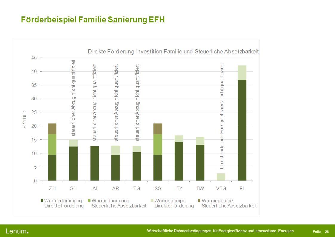 Wirtschaftliche Rahmenbedingungen für Energieeffizienz und erneuerbare Energien Folie 26 Förderbeispiel Familie Sanierung EFH