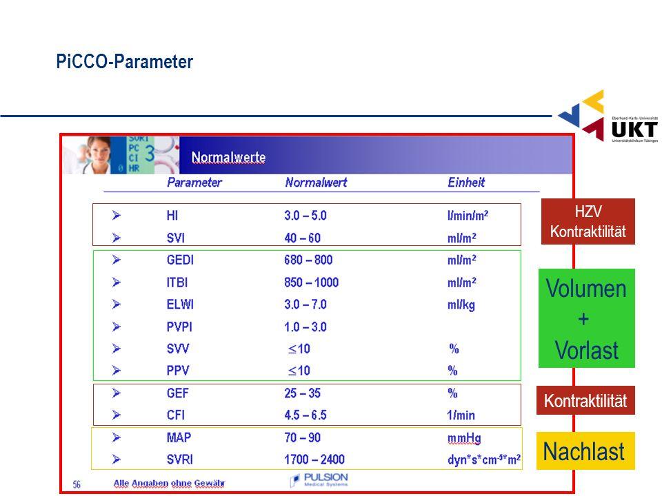 PiCCO-Parameter Volumen + Vorlast Nachlast HZV Kontraktilität Kontraktilität