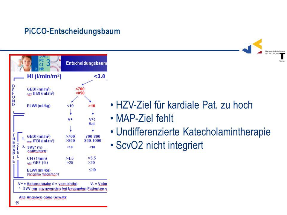 PiCCO-Entscheidungsbaum HZV-Ziel für kardiale Pat. zu hoch MAP-Ziel fehlt Undifferenzierte Katecholamintherapie ScvO2 nicht integriert
