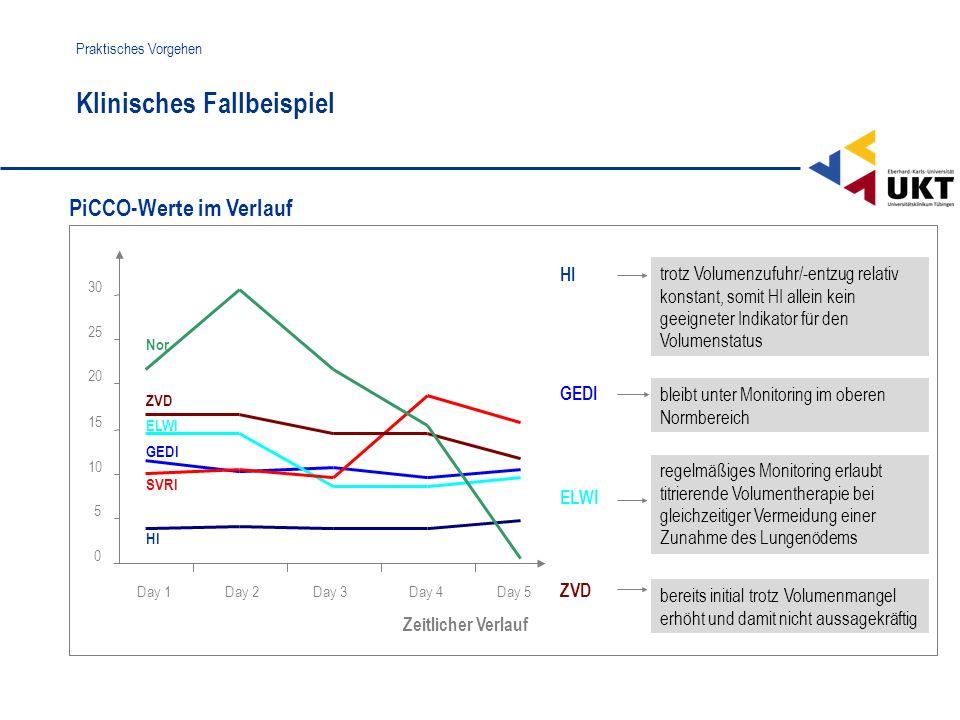 HI ITBI EVLW SVR Nor trotz Volumenzufuhr/-entzug relativ konstant, somit HI allein kein geeigneter Indikator für den Volumenstatus HI ZVD PiCCO-Werte