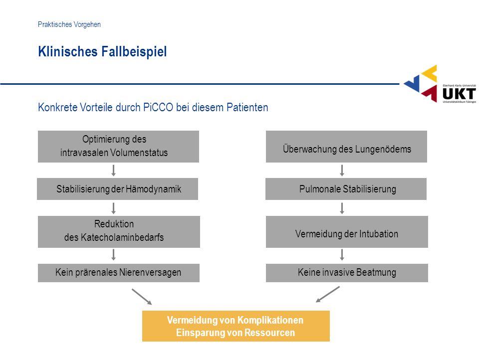 Stabilisierung der Hämodynamik Vermeidung von Komplikationen Einsparung von Ressourcen Klinisches Fallbeispiel Praktisches Vorgehen Konkrete Vorteile