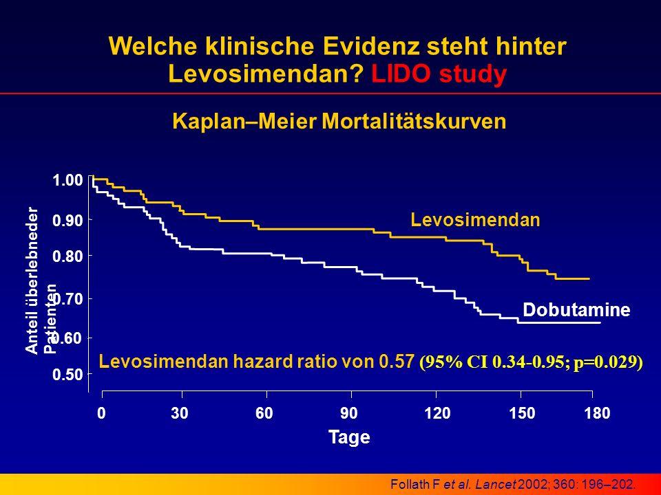 Kaplan–Meier Mortalitätskurven 1.00 0.90 0.80 0.70 0.60 Tage 0.50 Anteil überlebneder Patienten Levosimendan Dobutamine 1201509030060180 Follath F et