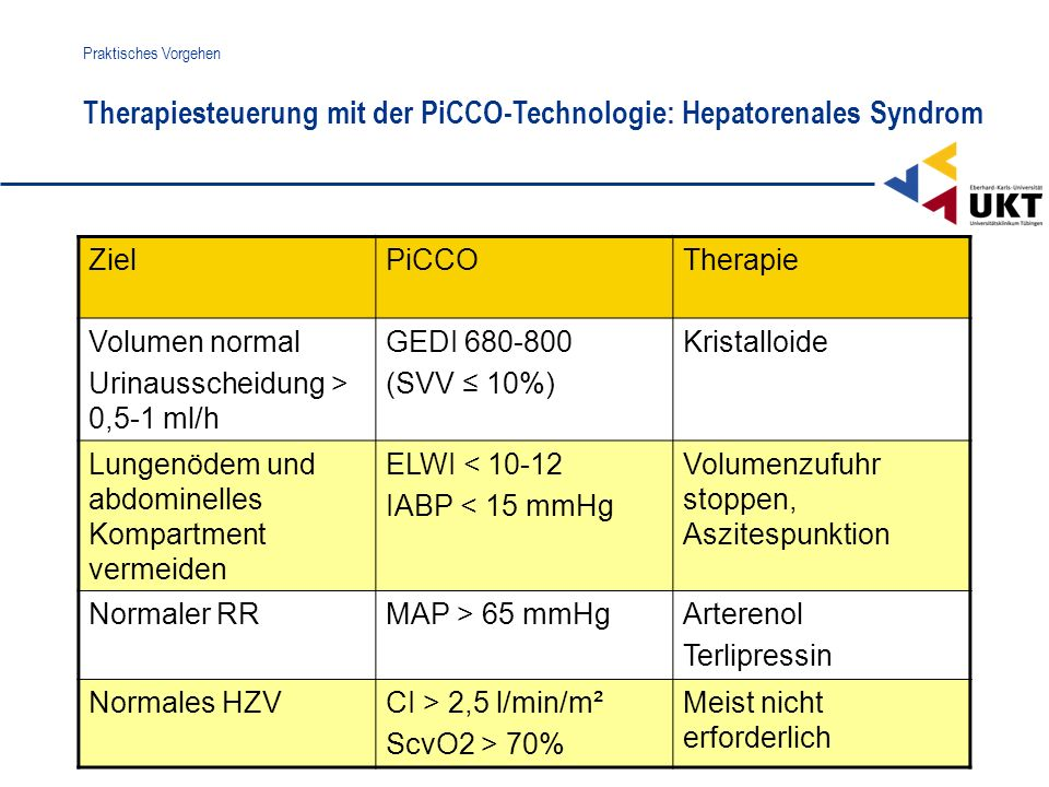 Therapiesteuerung mit der PiCCO-Technologie: Hepatorenales Syndrom Praktisches Vorgehen ZielPiCCOTherapie Volumen normal Urinausscheidung > 0,5-1 ml/h