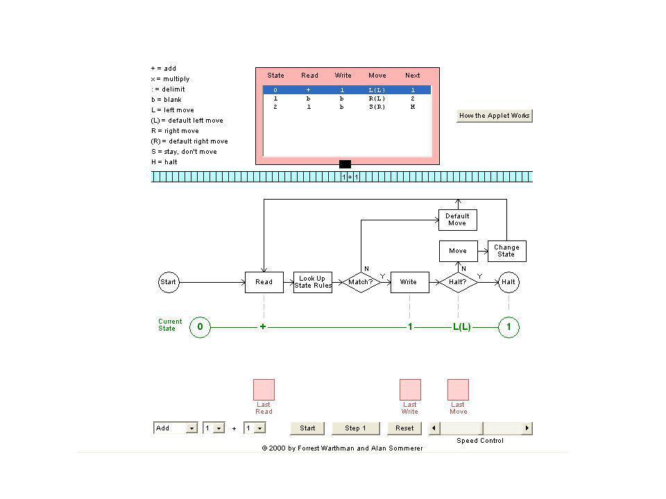 Ansteuerung von Servos durch PWM-Signale