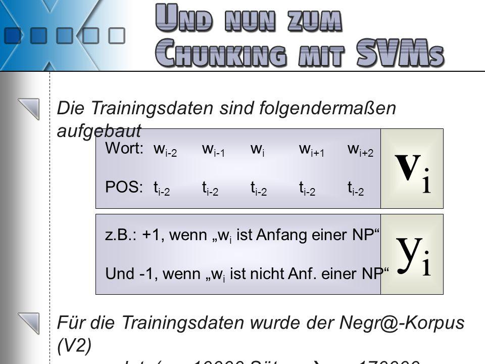 Die Trainingsdaten sind folgendermaßen aufgebaut Wort:w i-2 w i-1 w i w i+1 w i+2 POS:t i-2 t i-2 t i-2 t i-2 t i-2 vivi yiyi z.B.: +1, wenn w i ist A