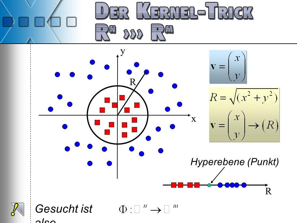 Gesucht ist also x y R R Hyperebene (Punkt)
