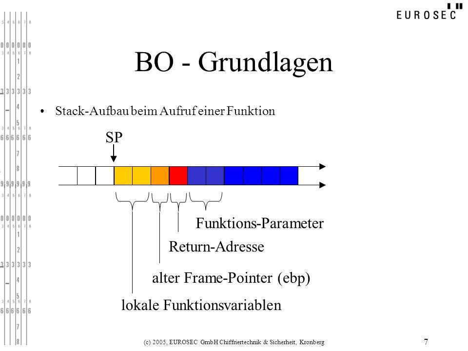 (c) 2005, EUROSEC GmbH Chiffriertechnik & Sicherheit, Kronberg 7 SP Funktions-Parameter SP Return-Adresse SP alter Frame-Pointer (ebp) SP lokale Funkt