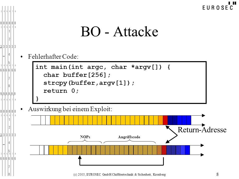 (c) 2005, EUROSEC GmbH Chiffriertechnik & Sicherheit, Kronberg 8 BO - Attacke int main(int argc, char *argv[]) { char buffer[256]; strcpy(buffer,argv[