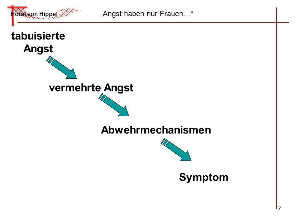 7 Horst von Hippel Angst haben nur Frauen… tabuisierte Angst vermehrte Angst Abwehrmechanismen Symptom