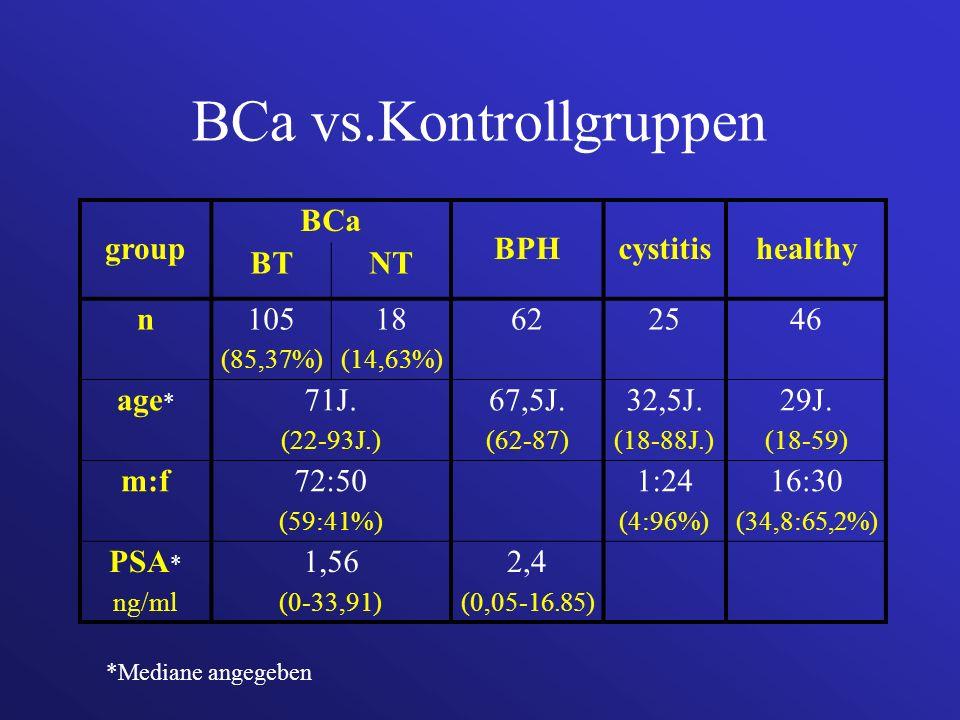BCa vs.Kontrollgruppen group BCa BPHcystitishealthy BTNT n105 (85,37%) 18 (14,63%) 622546 age * 71J. (22-93J.) 67,5J. (62-87) 32,5J. (18-88J.) 29J. (1