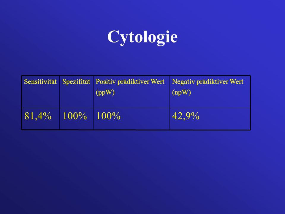 Cytologie 42,9%100% 81,4% Negativ prädiktiver Wert (npW) Positiv prädiktiver Wert (ppW) SpezifitätSensitivität