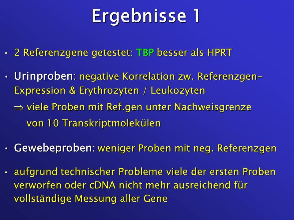 Ergebnisse 1 2 Referenzgene getestet: TBP besser als HPRT2 Referenzgene getestet: TBP besser als HPRT Urinproben: negative Korrelation zw. Referenzgen