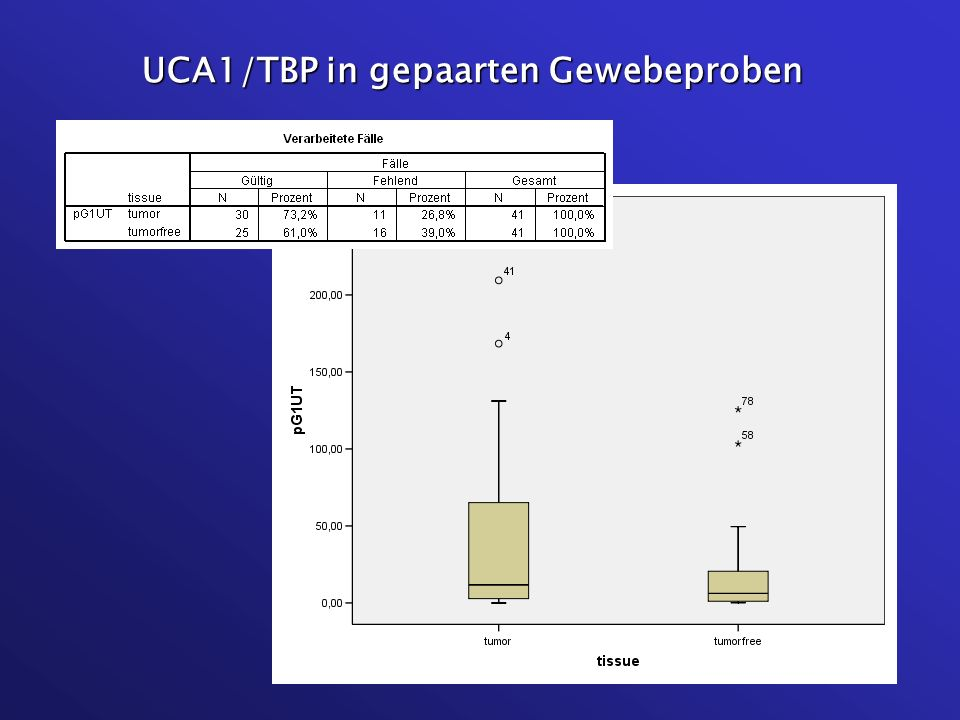 UCA1/TBP in gepaarten Gewebeproben