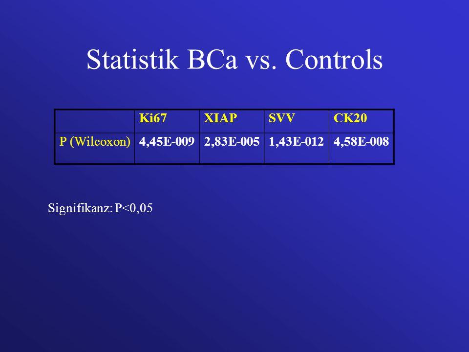 Statistik BCa vs. Controls Ki67XIAPSVVCK20 P (Wilcoxon)4,45E-0092,83E-0051,43E-0124,58E-008 Signifikanz: P<0,05