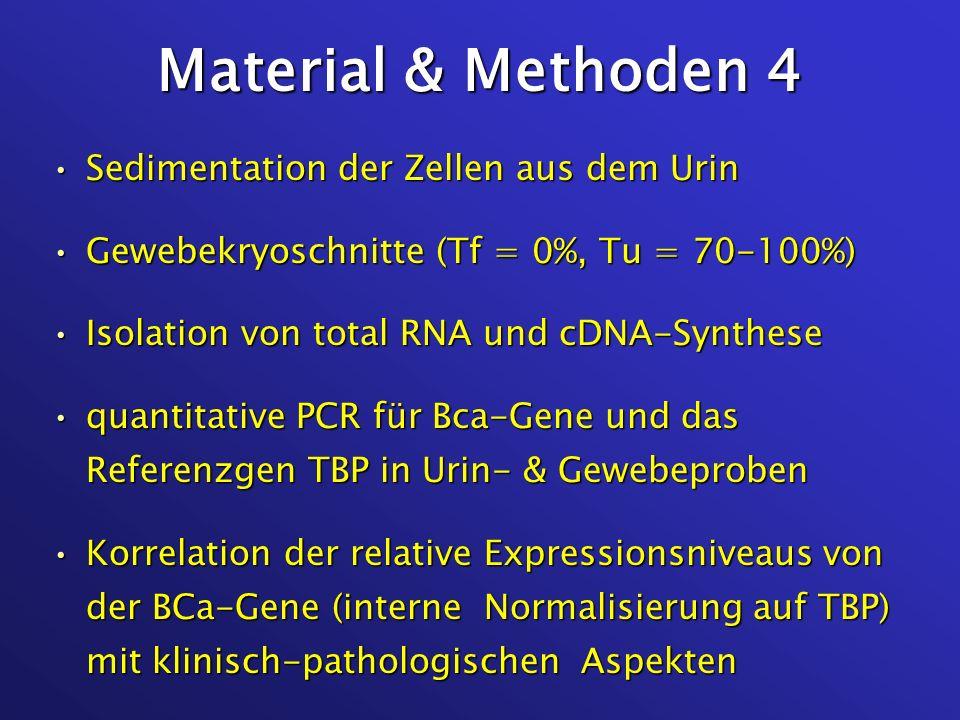 CK20/TBP in Urinen BCa-Patienten vs. Kontrollen