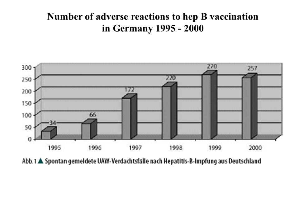 Number of adverse reactions to hep B vaccination in Germany 1995 - 2000