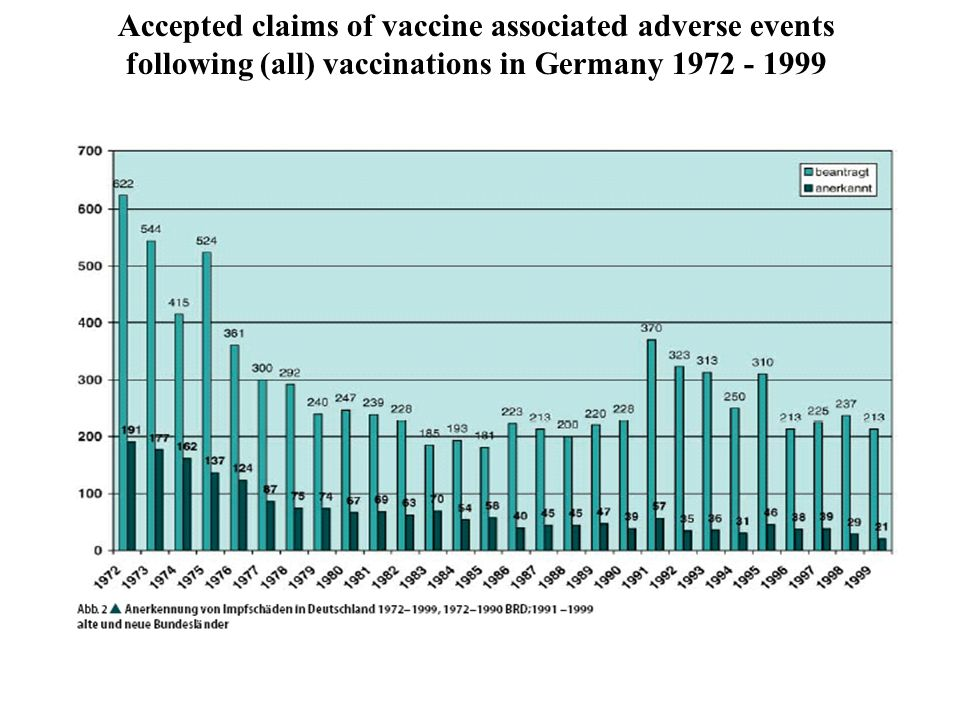 Distribution of accepted adverse reactions after vaccination in Germany