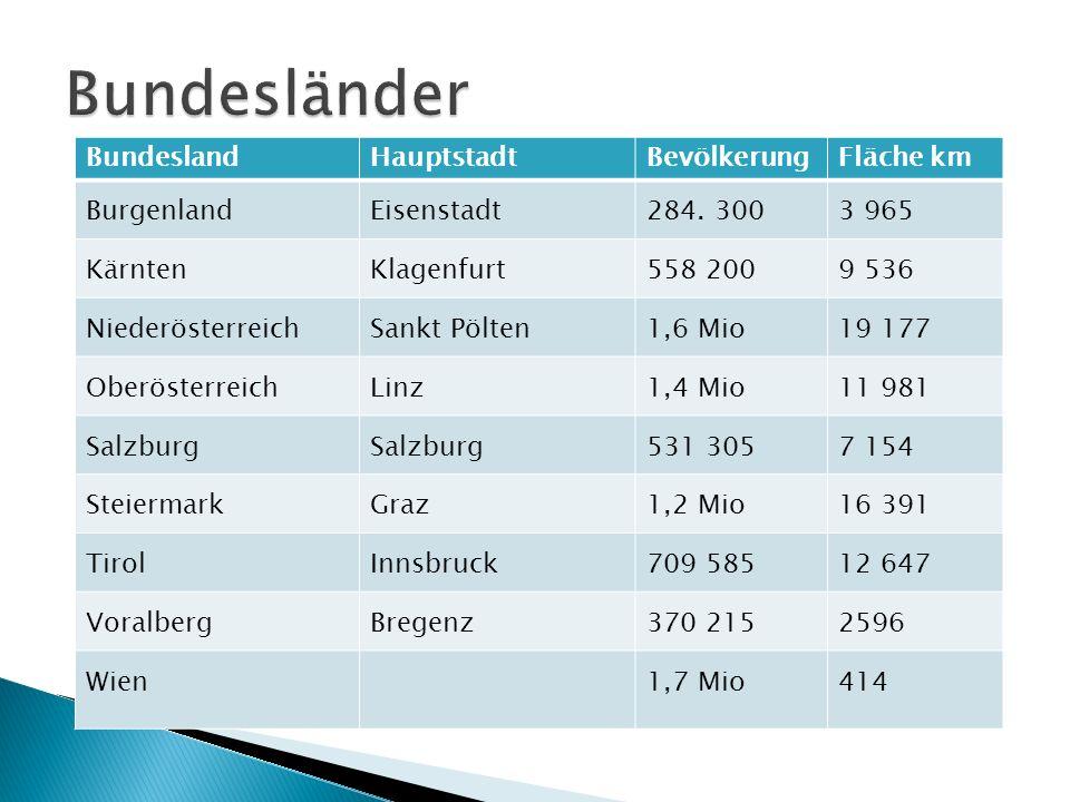 BundeslandHauptstadtBevölkerungFläche km BurgenlandEisenstadt284. 3003 965 KärntenKlagenfurt558 2009 536 NiederösterreichSankt Pölten1,6 Mio19 177 Obe