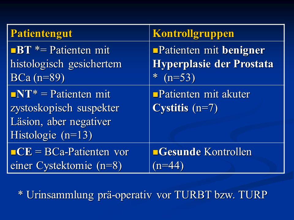 BCa-assoziierte Gene im Urin (1) CK20 + SVV möglicherweise geeignet zur Unterscheidung zwischen BCa-Patienten und Kontrollgruppen
