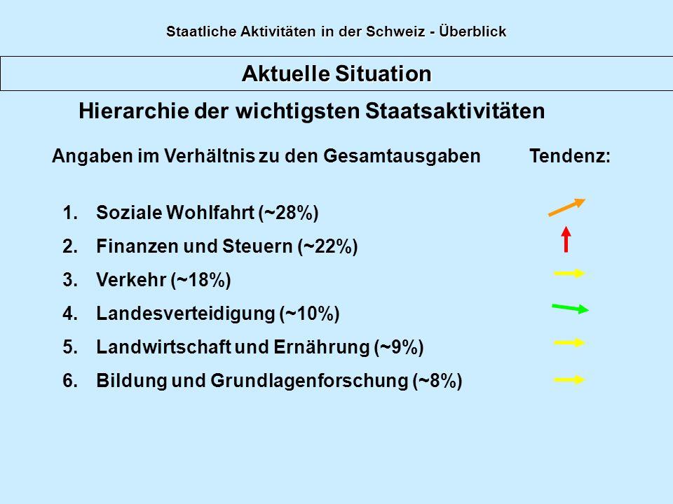 Aktuelle Situation 1.Soziale Wohlfahrt (~28%) 2.Finanzen und Steuern (~22%) 3.Verkehr (~18%) 4.Landesverteidigung (~10%) 5.Landwirtschaft und Ernährun
