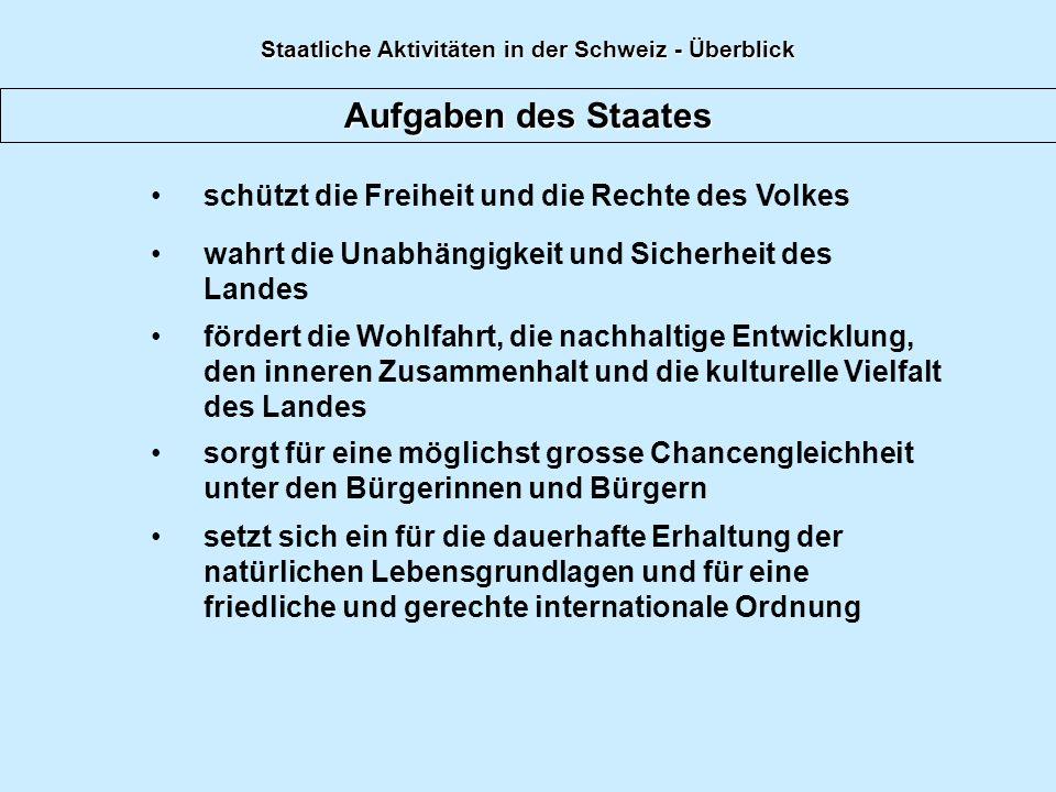 Aufgaben des Staates schützt die Freiheit und die Rechte des Volkes fördert die Wohlfahrt, die nachhaltige Entwicklung, den inneren Zusammenhalt und die kulturelle Vielfalt des Landes sorgt für eine möglichst grosse Chancengleichheit unter den Bürgerinnen und Bürgern setzt sich ein für die dauerhafte Erhaltung der natürlichen Lebensgrundlagen und für eine friedliche und gerechte internationale Ordnung wahrt die Unabhängigkeit und Sicherheit des Landes Staatliche Aktivitäten in der Schweiz - Überblick