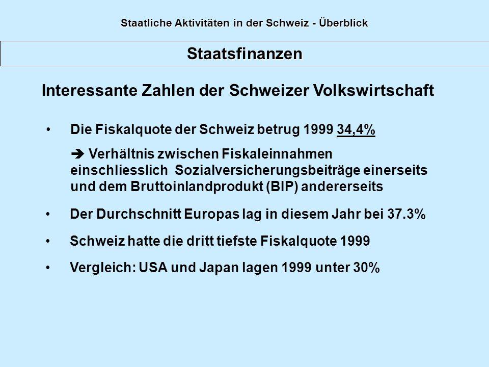 Staatsfinanzen Interessante Zahlen der Schweizer Volkswirtschaft Die Fiskalquote der Schweiz betrug 1999 34,4% Verhältnis zwischen Fiskaleinnahmen einschliesslich Sozialversicherungsbeiträge einerseits und dem Bruttoinlandprodukt (BIP) andererseits Der Durchschnitt Europas lag in diesem Jahr bei 37.3% Schweiz hatte die dritt tiefste Fiskalquote 1999 Vergleich: USA und Japan lagen 1999 unter 30% Staatliche Aktivitäten in der Schweiz - Überblick