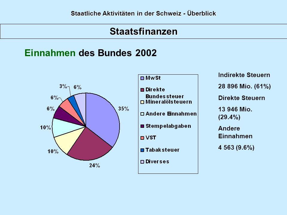Staatsfinanzen Einnahmen des Bundes 2002 Indirekte Steuern 28 896 Mio. (61%) Direkte Steuern 13 946 Mio. (29.4%) Andere Einnahmen 4 563 (9.6%) Staatli