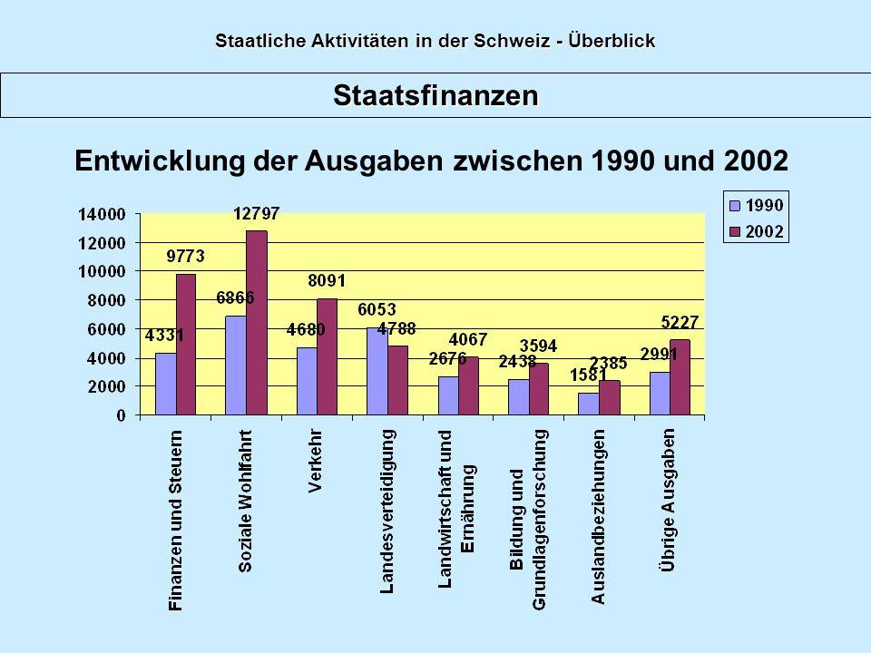 Staatsfinanzen Bemerkungen zur Entwicklung Die Einnahmen des Bundes stiegen seit 1990 um 3.2% Die Ausgaben wuchsen im gleichen Zeitraum um 4.0% Mehrausgaben für: - Finanzen um 44.3% (Zinsaufwendungen für Kredite) - Soziale Wohlfahrt um 53.7% - Verkehr 57.8% Weniger Ausgaben: - Landesverteidigung 26.4% Staatliche Aktivitäten in der Schweiz - Überblick