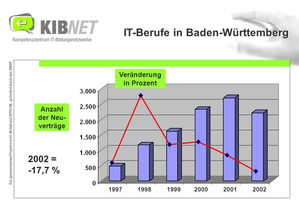 Ein gemeinsames Projekt von IG Metall und BITKOM, gefördert durch das BMBF. IT-Berufe in Baden-Württemberg 1997 1998 1999 2000 2001 2002 Veränderung i
