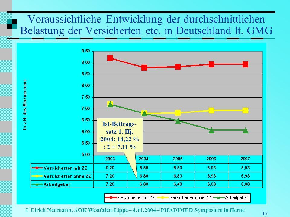 17 © Ulrich Neumann, AOK Westfalen-Lippe – 4.11.2004 – PHADIMED-Symposium in Herne Voraussichtliche Entwicklung der durchschnittlichen Belastung der V