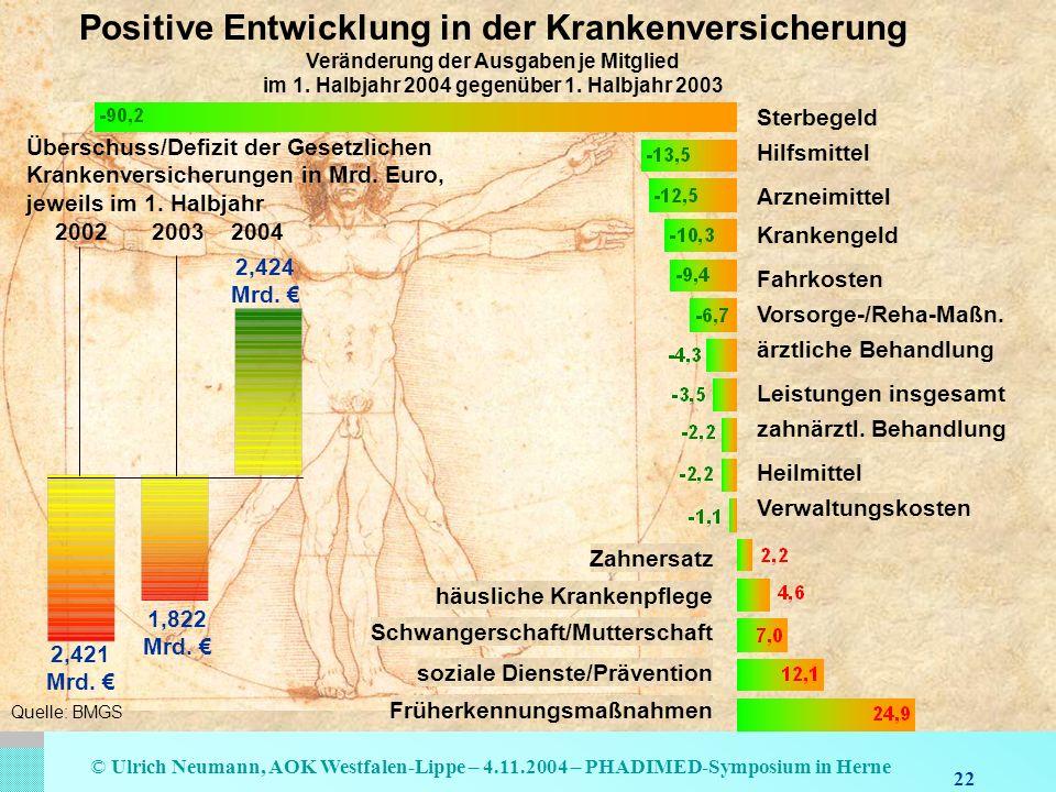 22 © Ulrich Neumann, AOK Westfalen-Lippe – 4.11.2004 – PHADIMED-Symposium in Herne Hilfsmittel Sterbegeld Arzneimittel Krankengeld Fahrkosten Vorsorge