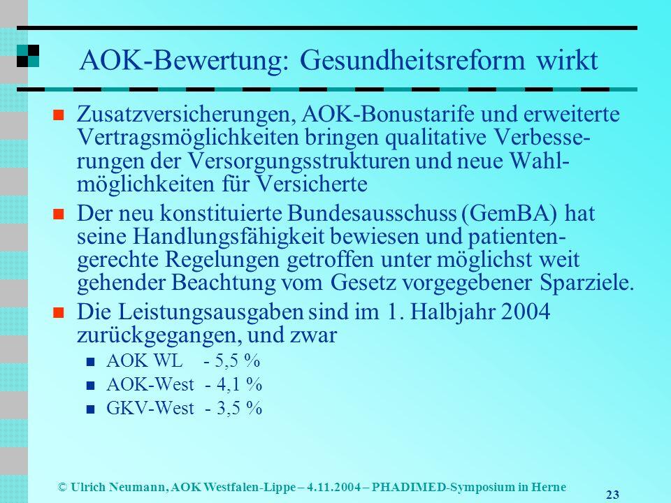 23 © Ulrich Neumann, AOK Westfalen-Lippe – 4.11.2004 – PHADIMED-Symposium in Herne AOK-Bewertung: Gesundheitsreform wirkt Zusatzversicherungen, AOK-Bo