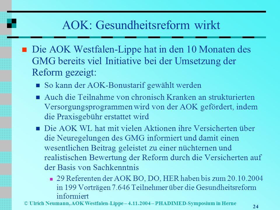 24 © Ulrich Neumann, AOK Westfalen-Lippe – 4.11.2004 – PHADIMED-Symposium in Herne AOK: Gesundheitsreform wirkt Die AOK Westfalen-Lippe hat in den 10