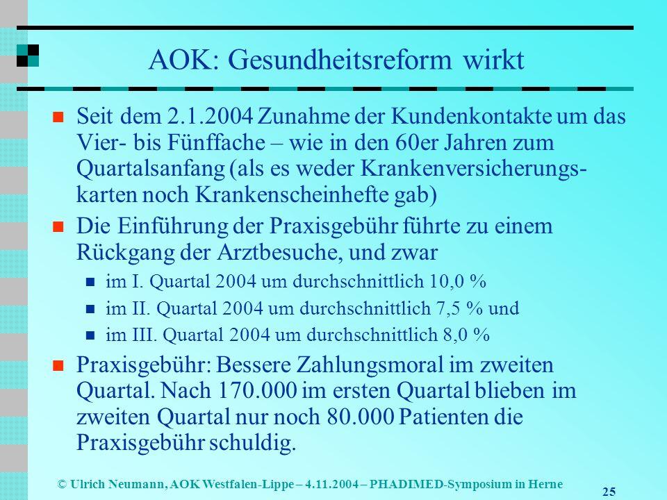 25 © Ulrich Neumann, AOK Westfalen-Lippe – 4.11.2004 – PHADIMED-Symposium in Herne AOK: Gesundheitsreform wirkt Seit dem 2.1.2004 Zunahme der Kundenko