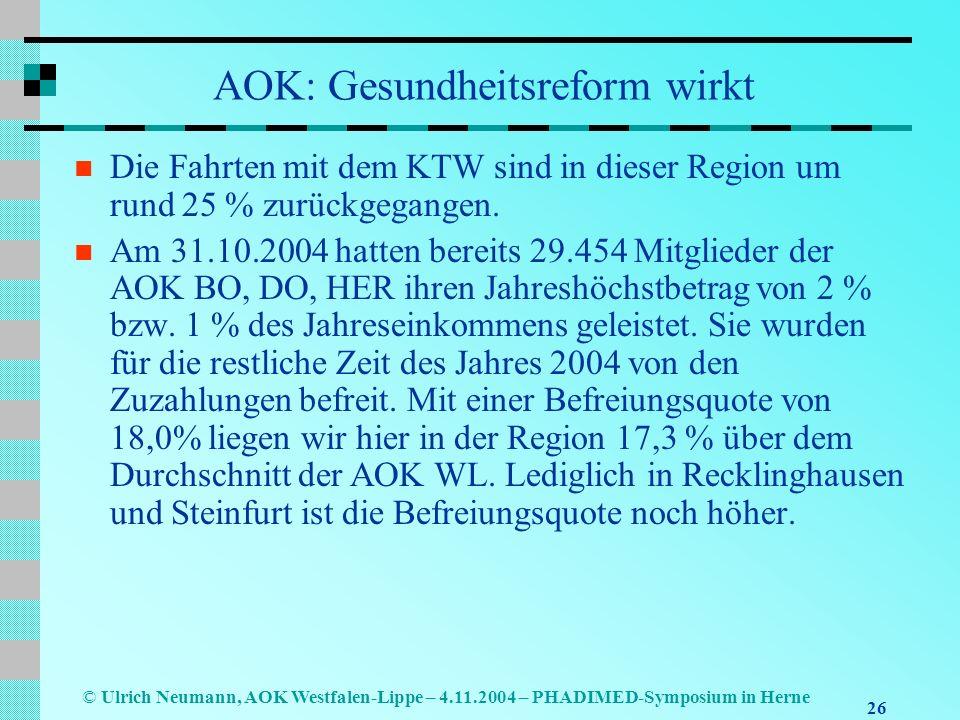 26 © Ulrich Neumann, AOK Westfalen-Lippe – 4.11.2004 – PHADIMED-Symposium in Herne AOK: Gesundheitsreform wirkt Die Fahrten mit dem KTW sind in dieser