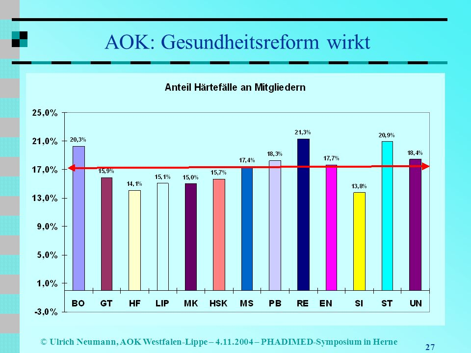 27 © Ulrich Neumann, AOK Westfalen-Lippe – 4.11.2004 – PHADIMED-Symposium in Herne AOK: Gesundheitsreform wirkt