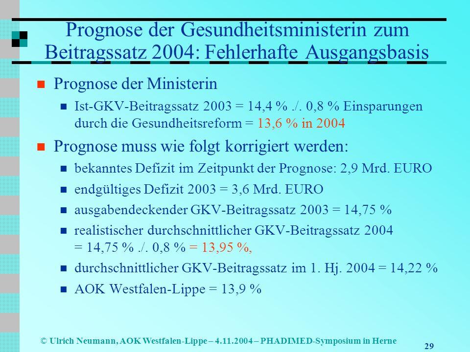 29 © Ulrich Neumann, AOK Westfalen-Lippe – 4.11.2004 – PHADIMED-Symposium in Herne Prognose der Gesundheitsministerin zum Beitragssatz 2004: Fehlerhaf