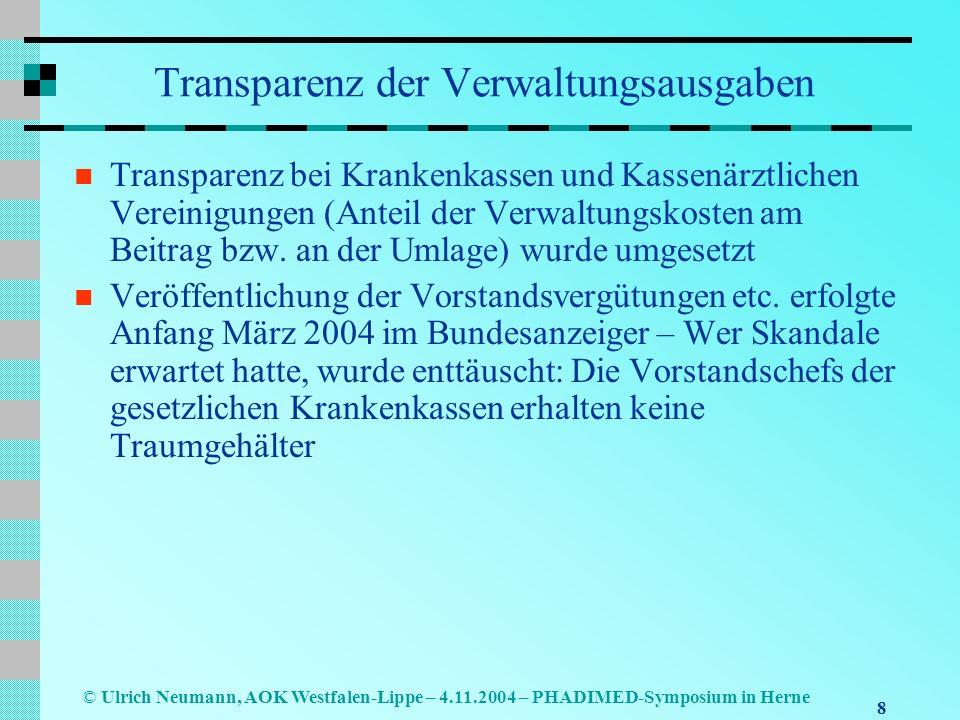 9 © Ulrich Neumann, AOK Westfalen-Lippe – 4.11.2004 – PHADIMED-Symposium in Herne Neuordnung der Finanzierung Umfinanzierung versicherungsfremder Leistungen wie Mutterschaftshilfe, Empfängnisverhütung, Schwanger- schaftsabbruch, Krankengeld bei Erkrankung eines Kindes; die Tabaksteuer wird in 3 Stufen um insgesamt 1 EUR je Packung angehoben Umfinanzierung von Leistungen Ab 2005 wird der Zahnersatz aus dem Leistungskatalog der GKV ausgegliedert; obligatorische Absicherung in der GKV (oder der PKV) zulasten der Versicherten Ab 2006 wird das Krankengeld allein durch den Versicherten finanziert (Sonderbeitrag 0,5 Beitrags- satzpunkte, aber anteilige Entlastung beim Beitragssatz) Gesetzes- änderung