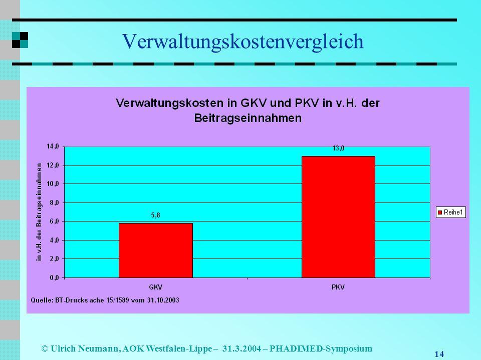 14 © Ulrich Neumann, AOK Westfalen-Lippe – 31.3.2004 – PHADIMED-Symposium Verwaltungskostenvergleich