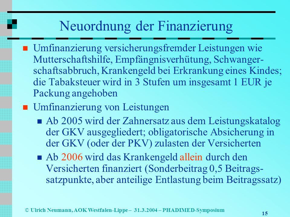 15 © Ulrich Neumann, AOK Westfalen-Lippe – 31.3.2004 – PHADIMED-Symposium Neuordnung der Finanzierung Umfinanzierung versicherungsfremder Leistungen wie Mutterschaftshilfe, Empfängnisverhütung, Schwanger- schaftsabbruch, Krankengeld bei Erkrankung eines Kindes; die Tabaksteuer wird in 3 Stufen um insgesamt 1 EUR je Packung angehoben Umfinanzierung von Leistungen Ab 2005 wird der Zahnersatz aus dem Leistungskatalog der GKV ausgegliedert; obligatorische Absicherung in der GKV (oder der PKV) zulasten der Versicherten Ab 2006 wird das Krankengeld allein durch den Versicherten finanziert (Sonderbeitrag 0,5 Beitrags- satzpunkte, aber anteilige Entlastung beim Beitragssatz)