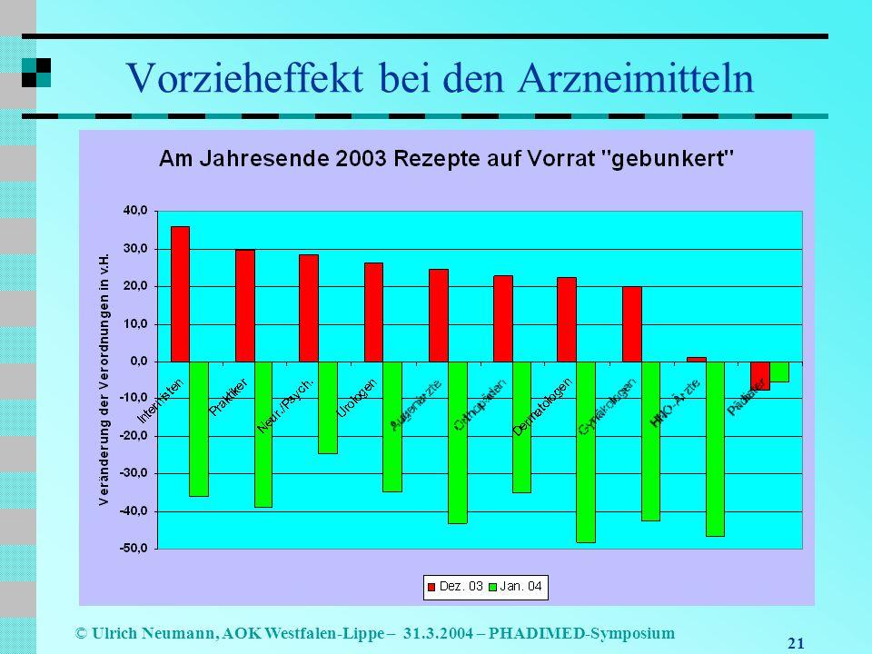 21 © Ulrich Neumann, AOK Westfalen-Lippe – 31.3.2004 – PHADIMED-Symposium Vorzieheffekt bei den Arzneimitteln