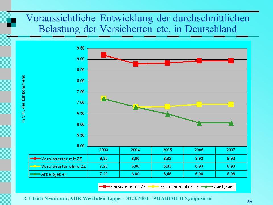 25 © Ulrich Neumann, AOK Westfalen-Lippe – 31.3.2004 – PHADIMED-Symposium Voraussichtliche Entwicklung der durchschnittlichen Belastung der Versicherten etc.