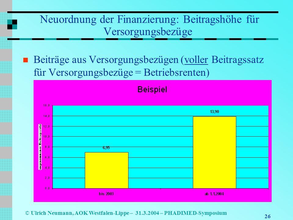 26 © Ulrich Neumann, AOK Westfalen-Lippe – 31.3.2004 – PHADIMED-Symposium Neuordnung der Finanzierung: Beitragshöhe für Versorgungsbezüge Beiträge aus Versorgungsbezügen (voller Beitragssatz für Versorgungsbezüge = Betriebsrenten)