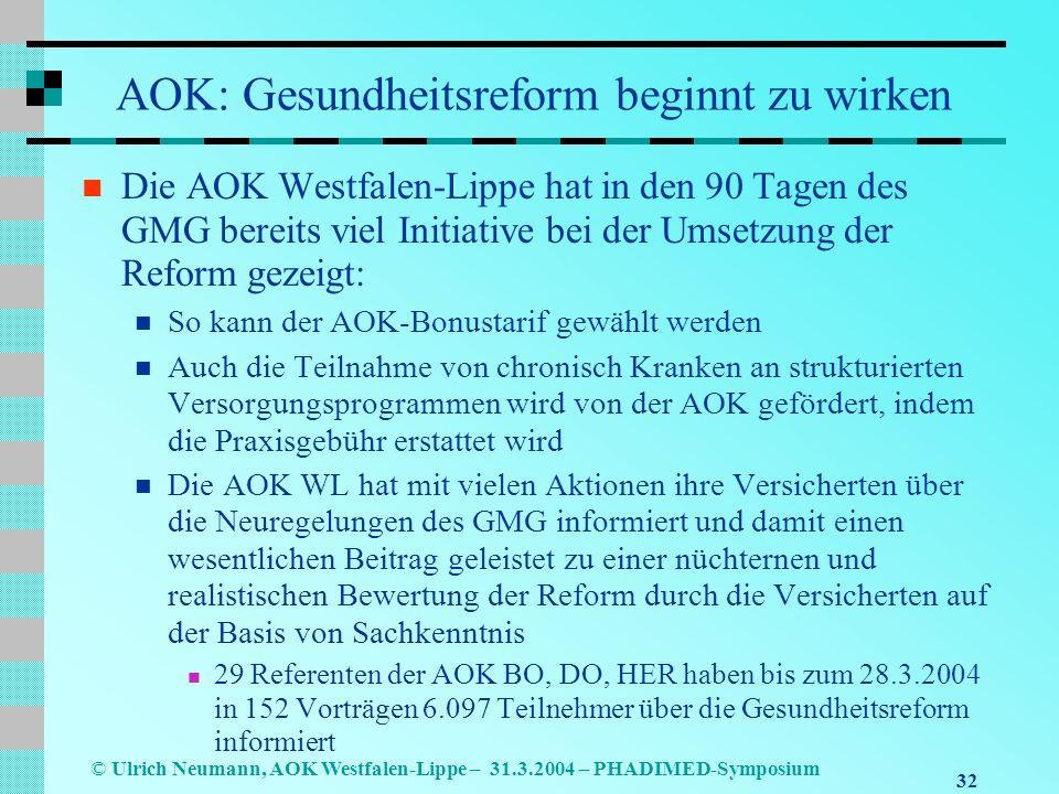 32 © Ulrich Neumann, AOK Westfalen-Lippe – 31.3.2004 – PHADIMED-Symposium AOK: Gesundheitsreform beginnt zu wirken Die AOK Westfalen-Lippe hat in den 90 Tagen des GMG bereits viel Initiative bei der Umsetzung der Reform gezeigt: So kann der AOK-Bonustarif gewählt werden Auch die Teilnahme von chronisch Kranken an strukturierten Versorgungsprogrammen wird von der AOK gefördert, indem die Praxisgebühr erstattet wird Die AOK WL hat mit vielen Aktionen ihre Versicherten über die Neuregelungen des GMG informiert und damit einen wesentlichen Beitrag geleistet zu einer nüchternen und realistischen Bewertung der Reform durch die Versicherten auf der Basis von Sachkenntnis 29 Referenten der AOK BO, DO, HER haben bis zum 28.3.2004 in 152 Vorträgen 6.097 Teilnehmer über die Gesundheitsreform informiert